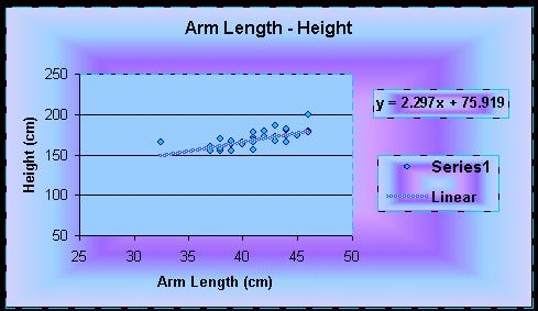 arm length and heigh investigation science essay Science experiments the researcher is not even aware that they are choosing scientific measurements you cannot have negative mass or length.